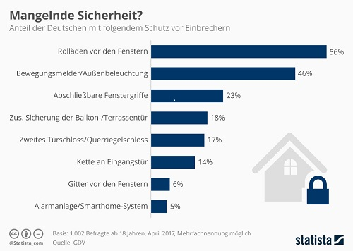 So schützen sich die Deutschen vor Wohnungseinbruch